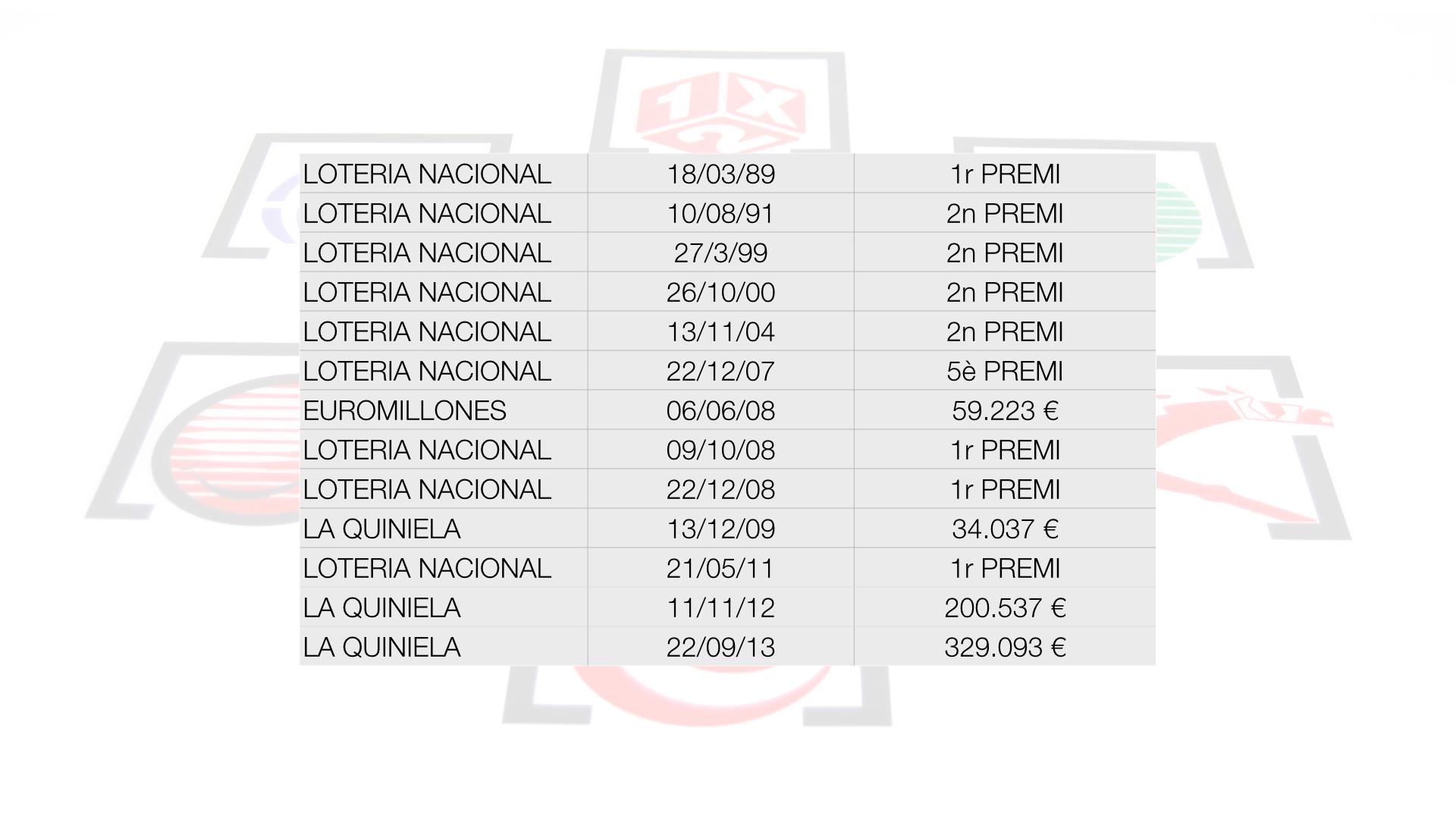 Premios Loteria Mussol.001